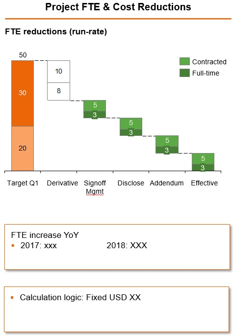 FTE Cost Reduction